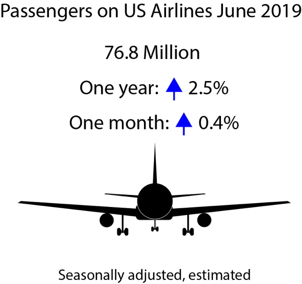 Infographic - June 2019 Traffic Data for U.S Airlines