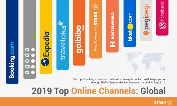 Graph - 2019 Top Online Hotel Booking Channels
