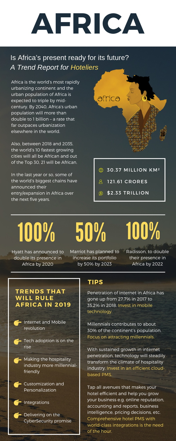 Infographic - Hotel Market Report Africa