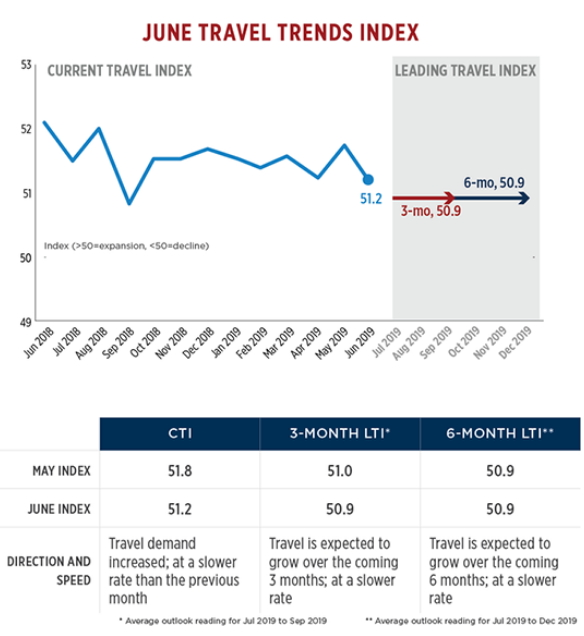 Graph - U.S. June Travel Trends Index