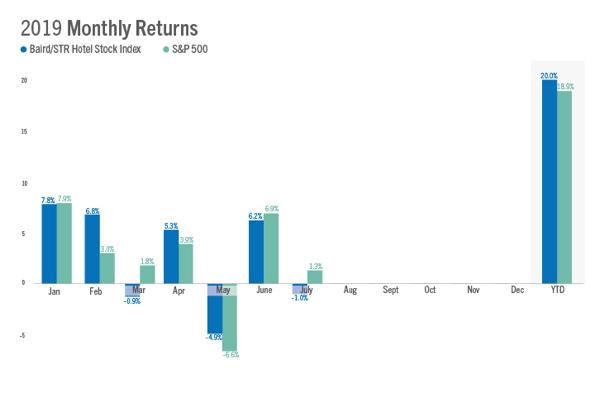 Chart - U.S. Hotel Stock Performance July 2019
