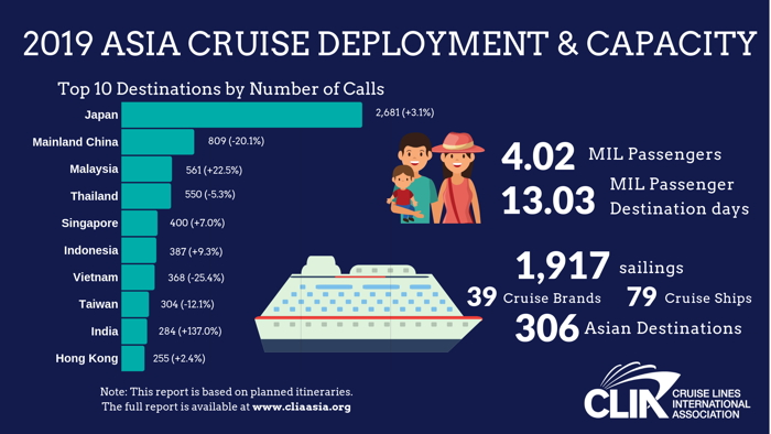 Infographic - Asia Cruise Deployment and Capacity Report