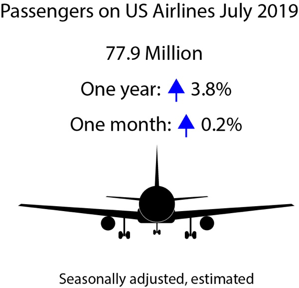 Infographic - July 2019 Traffic Data for U.S Airlines