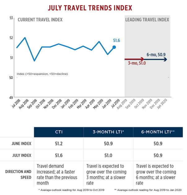 Graph - U.S. July Travel Trends Index