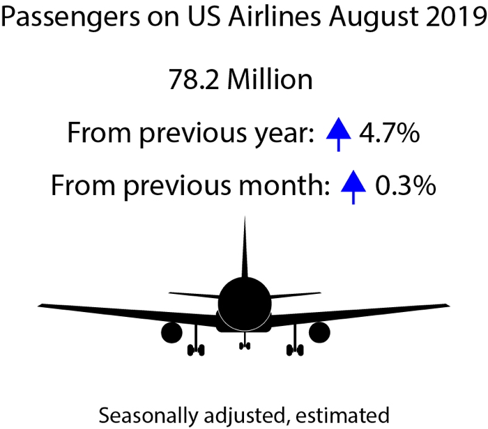 Infographic - August 2019 U.S. Airline Traffic Data