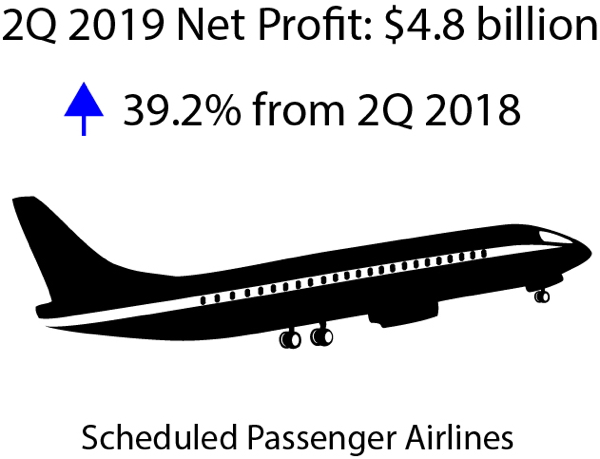 Infographic - Second Quarter 2019 U.S. Airline Financial Data