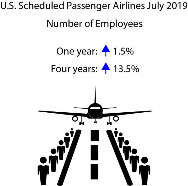 Infographic - U.S. Airline Employment Trends July 2019
