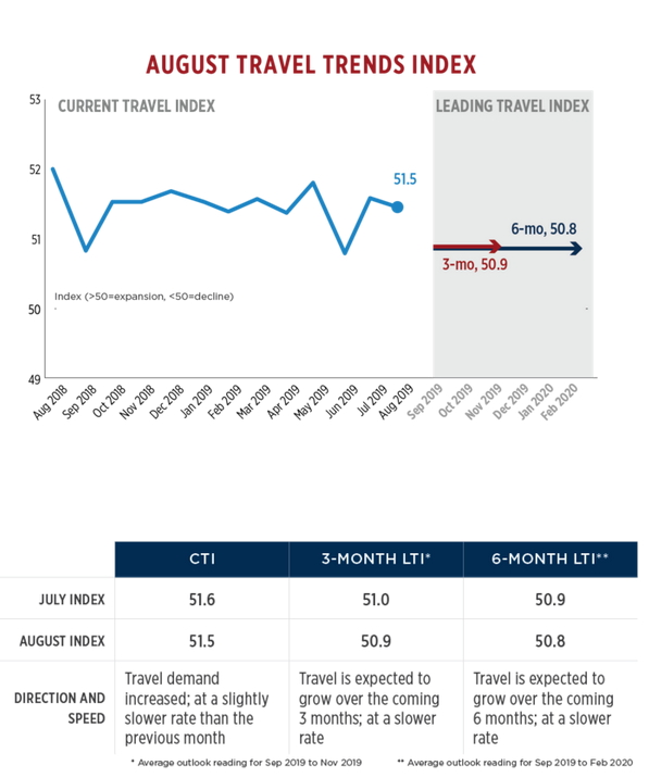 Graph - U.S. August Travel Trends Index