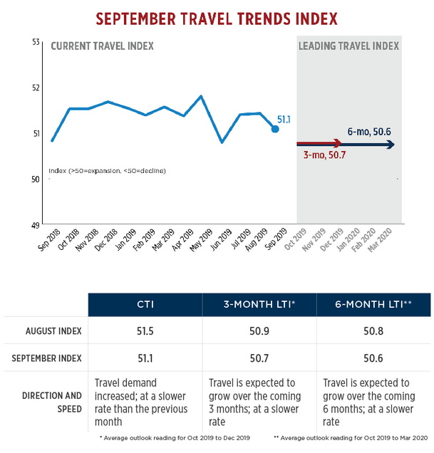 Graph - U.S. September Travel Trends Index