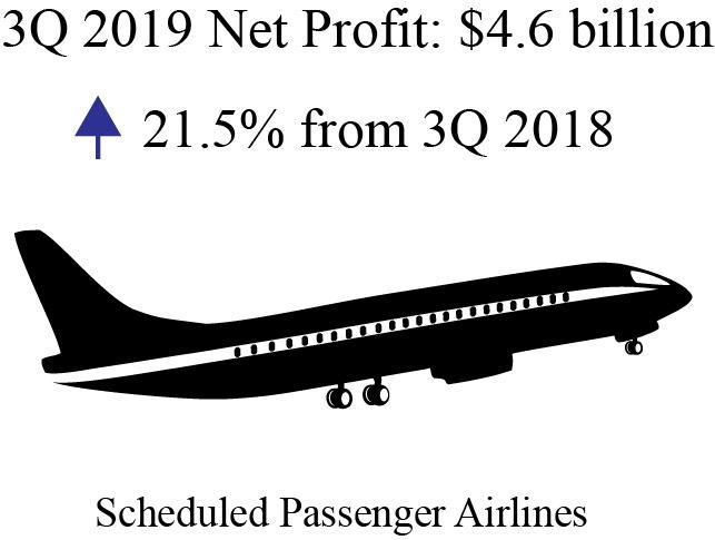 Infographic - Third Quarter 2019 U.S. Airline Financial Data