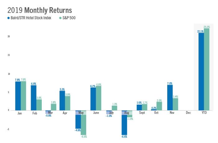 Graph - U.S. Hotel Stock Performance