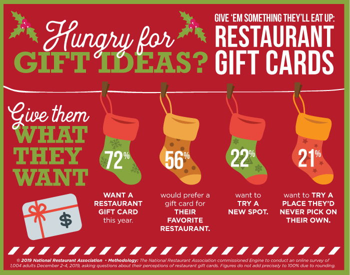 Hungry for Gift Giving Ideas: Most People Have Restaurant Gift Cards on their Wish List