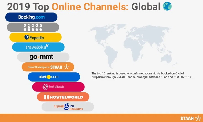 Infographic: Top Online Hotel Channels For 2019