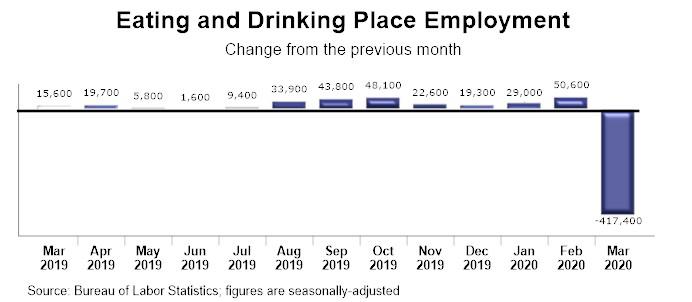 Graph - U.S. Job numbers