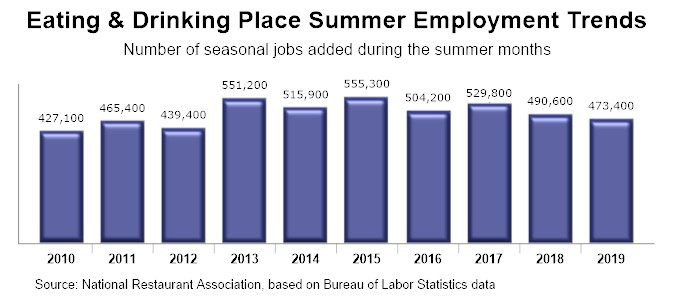 Graph - U.S. Summer Employment