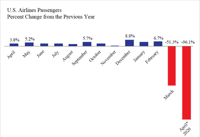 Graph - U.S. Airline Passengers
