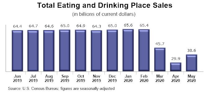 Graph - U.S. Restaurant Sales