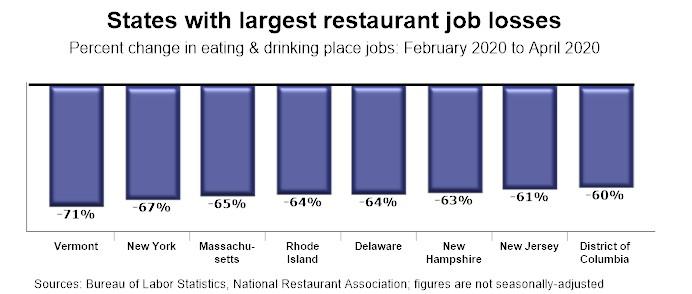 Graph - U.S. Restaurant Employment