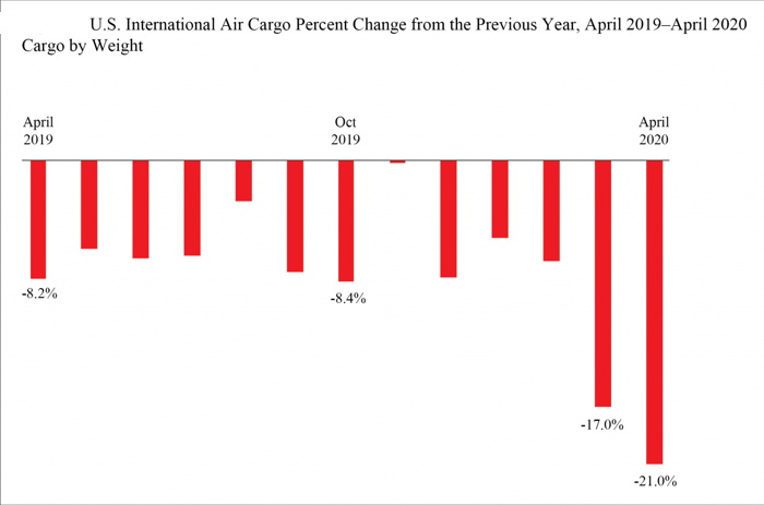 US Airline Cargo April 2020