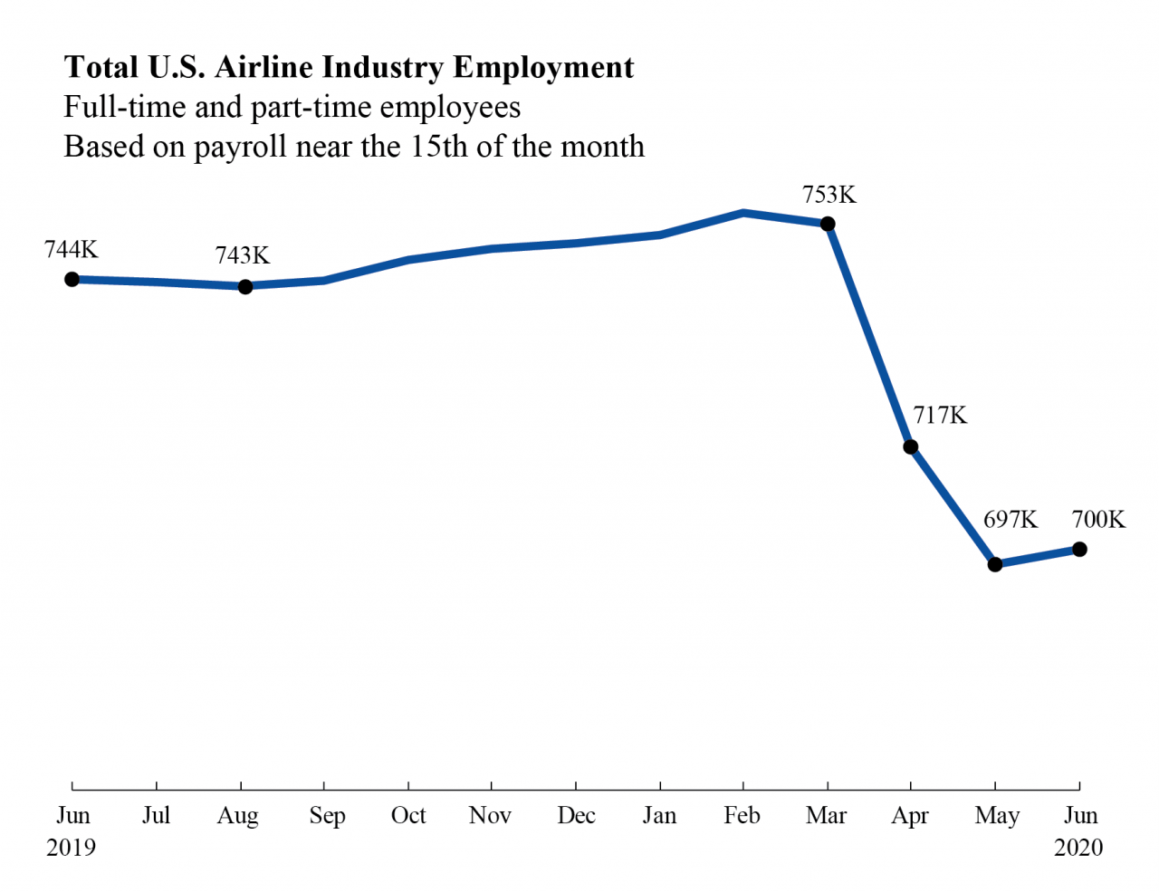 June 2020 Airline Industry Employment