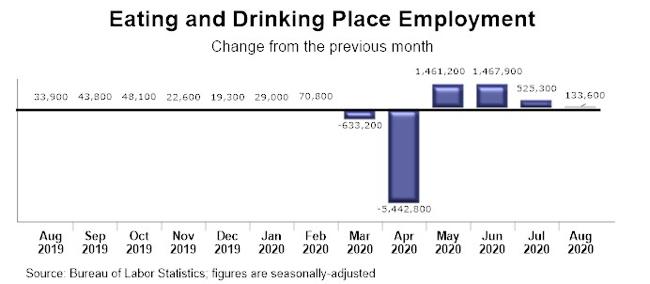 Graph - U.S. Restaurant Employment Trends