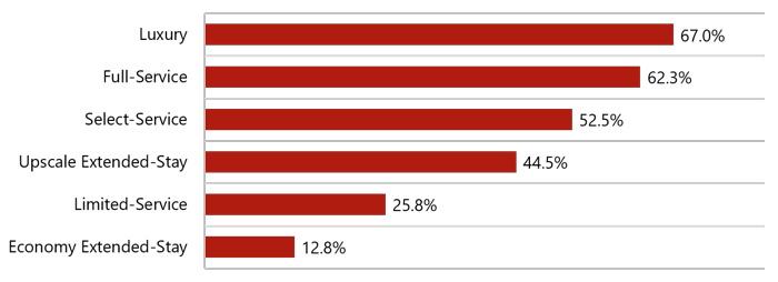 Graph - Average Q2 U.S. Hotel Occupancy Decline (Points of Occupancy)