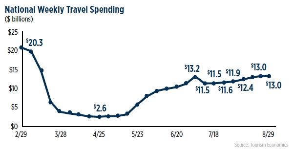 Graph - U.S. National Travel Spending