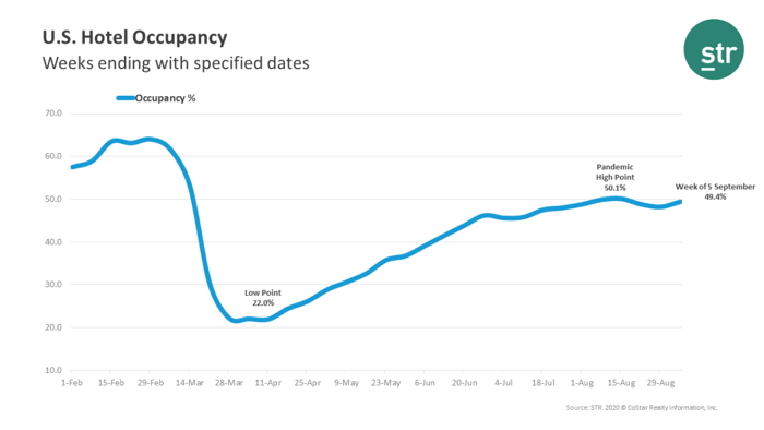 Graph - U.S. hotel occupancy