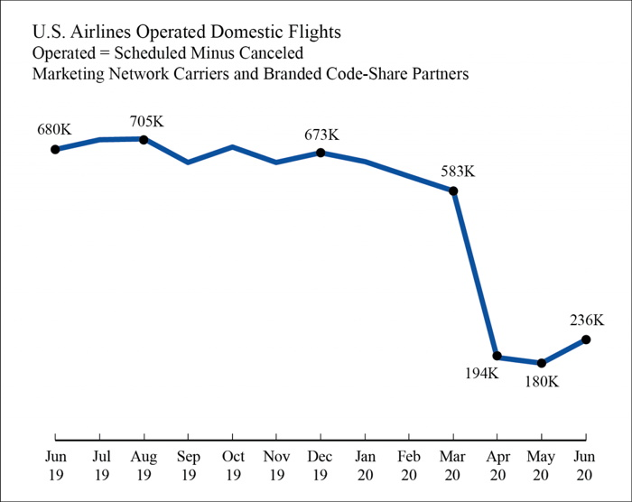 U.S. Air Travel Consumer Report: June 2020 and 2nd Quarter 2020 Numbers