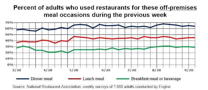 Graph - U.S. Restaurant Off-Premise Trends