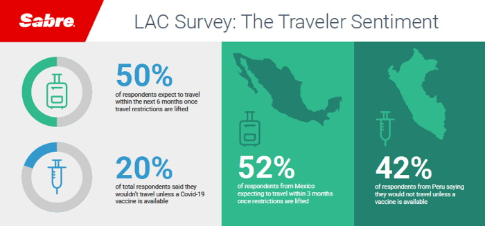 Infographic -  Latin American Travel Trends