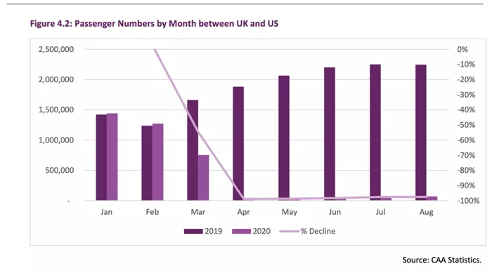 Graph - Passengger numbers between UK and US