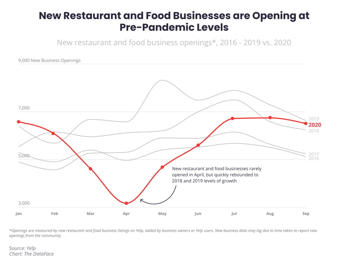 Infographic - Business Reopenings Rise Across the Country in Q3