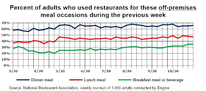 Graph - U.S. Takeout and Delivery Trends