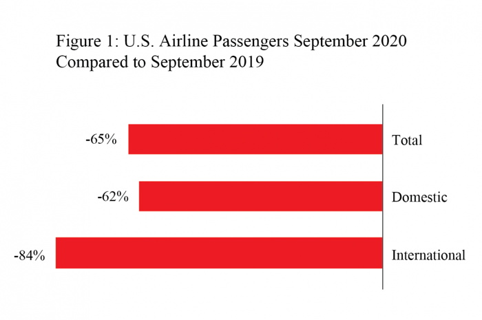Graph - U.S. Airlines September 2020 data