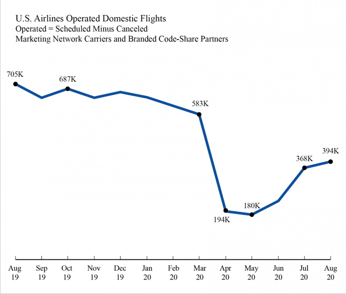 Air Travel Consumer Report: August 2020 Numbers