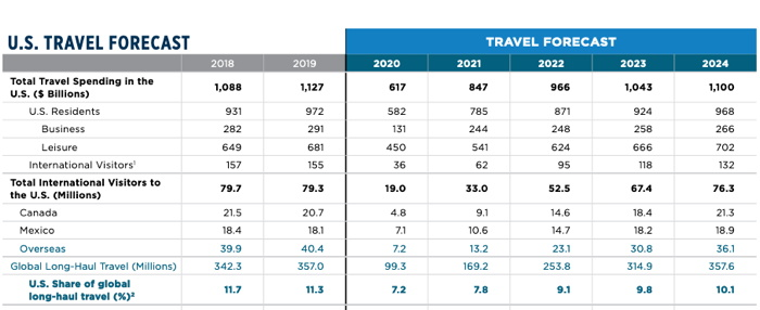 Table - US Travel Forecast
