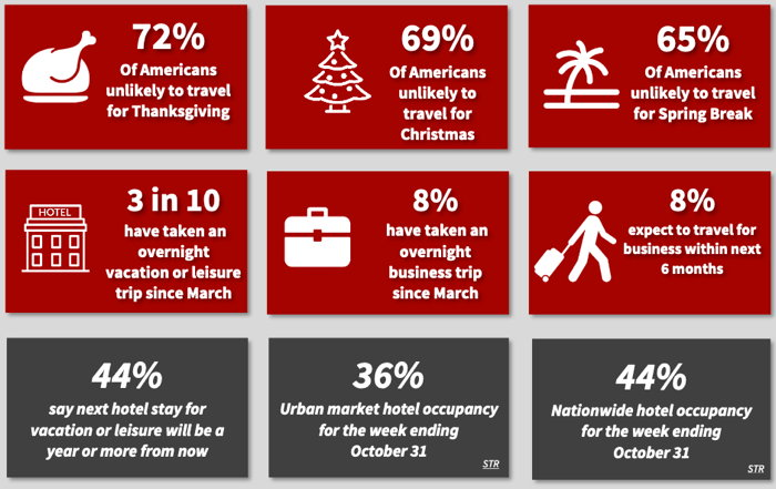 Infographic - Source - AHLA - Travel intentions