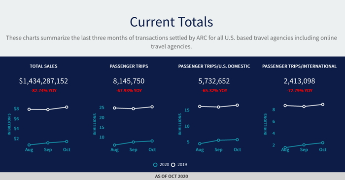 Infographic - Source - ARC - U.S. Air Ticket Sales Trends