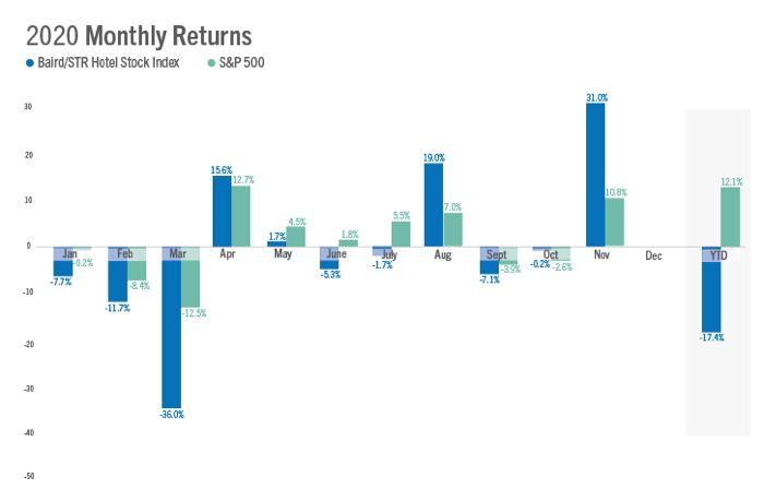 Graph - U.S. Hotel Stock market Performance