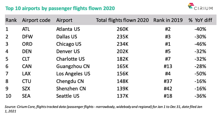 Table - Top 10 airports by passenger flights 2020