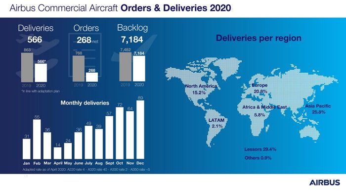 Infographic - Airbus Deliveries 2020