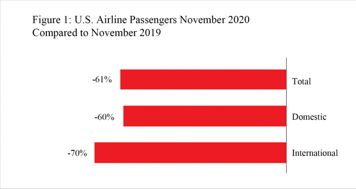 Graph - U.S. Airline Performance Trends