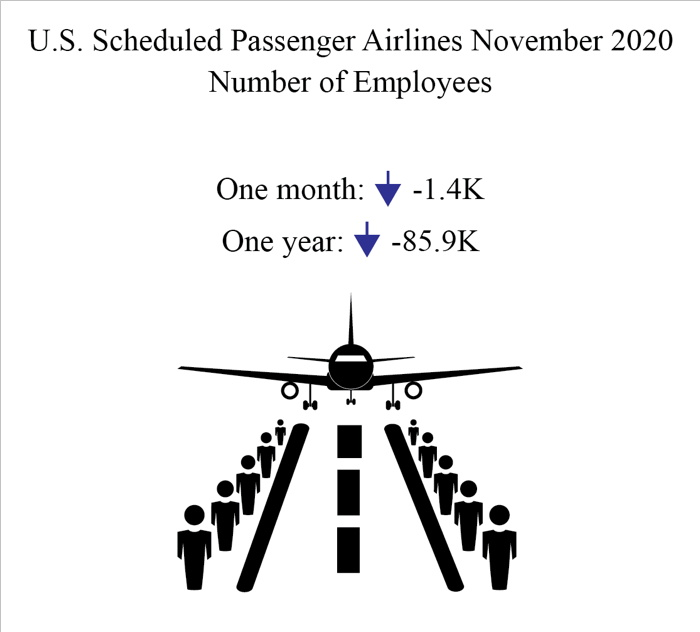 Infographic - U.S. Passenger Airline Traffic October 2020