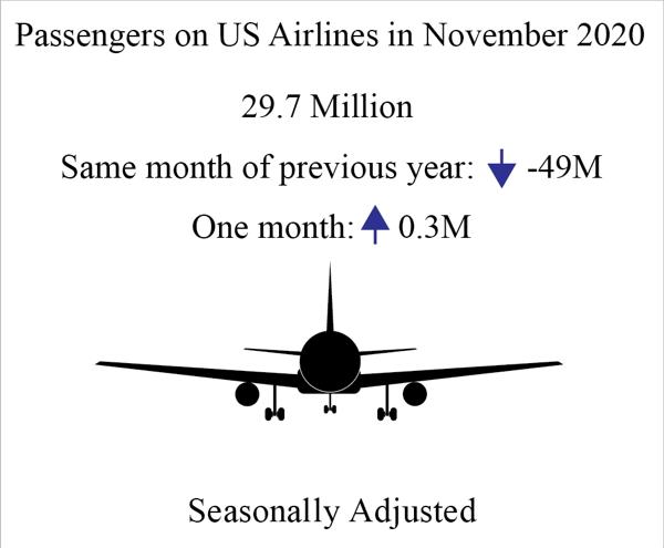 Infographic - U.S. Airline Traffic Data