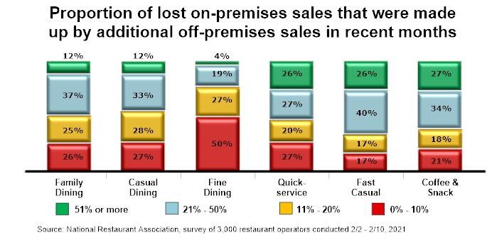 Graph - U.S. Restaurant Sales Trends