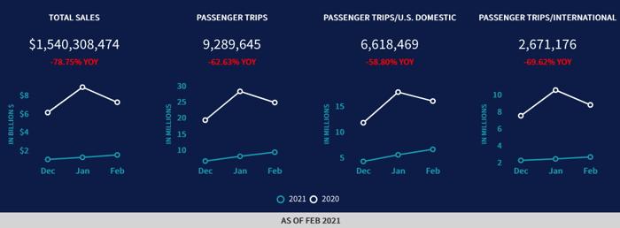Infographic - Source - ARC - U.S. Air Ticket Sales Trends