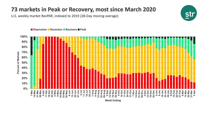Infographic - Source - STR - U.S. Market Recovery Monitor