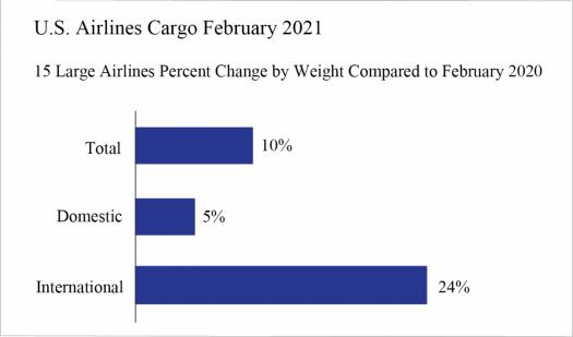 Graph - U.S. Airline Cargo February 2021