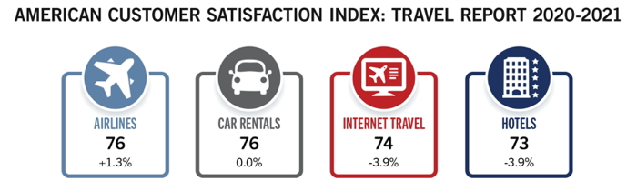 Infographic - American Customer Satisfaction Index (ACSI)